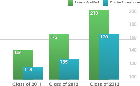 Promise Qualified and Accepted Scholars
